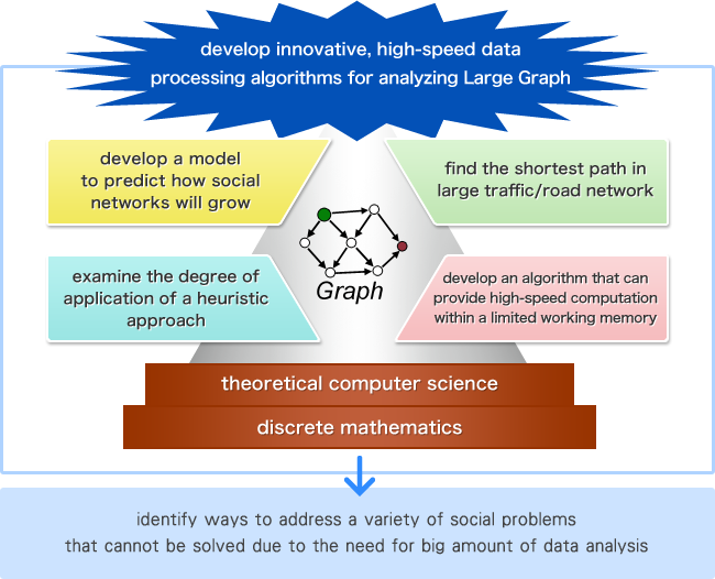 develop innovative, high-speed data processing algorithms for analyzing Large Graph